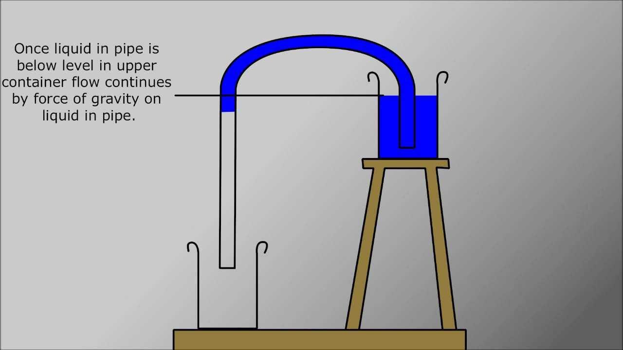 Custom Animation How A Siphon Works Youtube