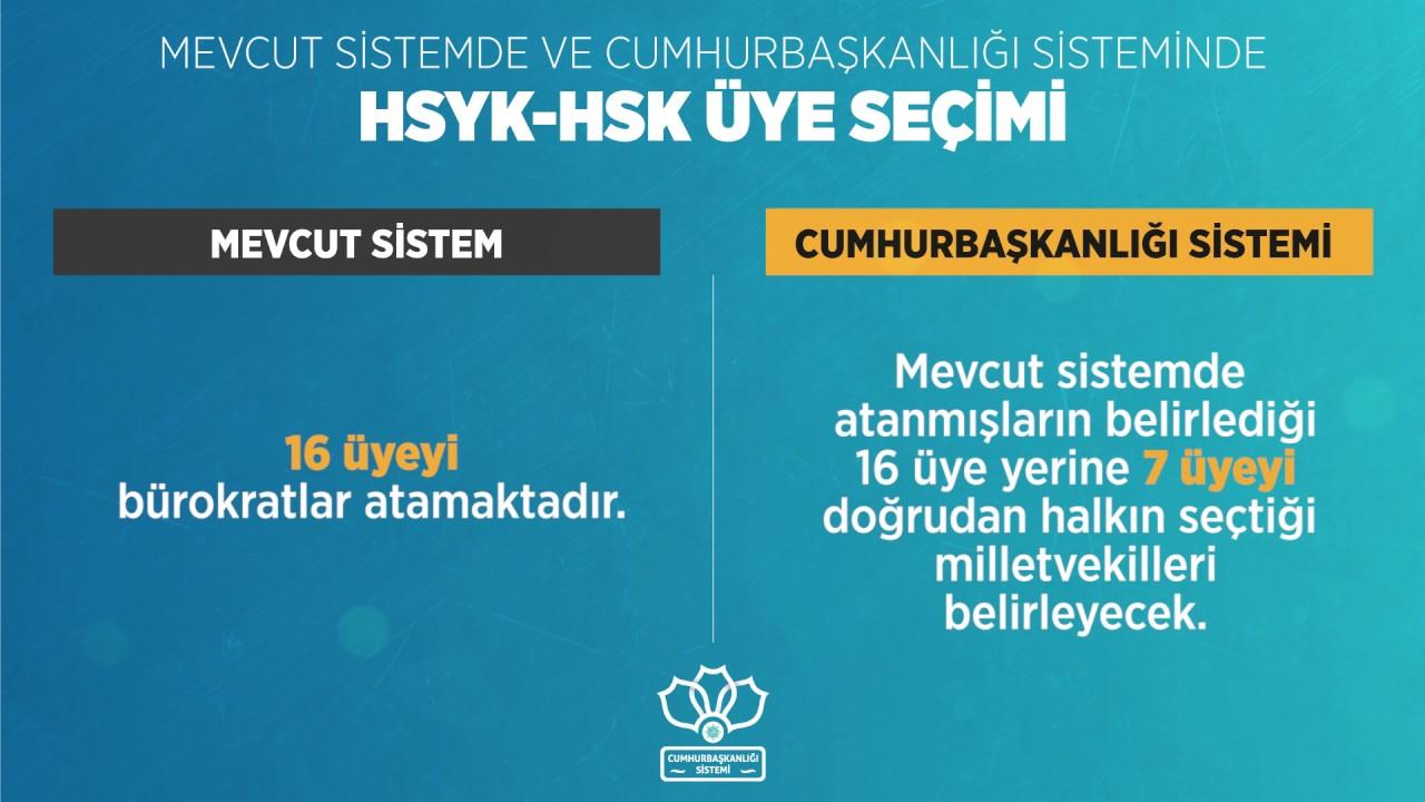 Mevcut sistemde ve Yeni Cumhurbaşkanlığı Sisteminde HSYK-HSK üyelerinin seçimi
