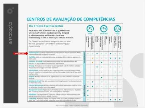 Assessment Centre -- Um caso prático sobre a avaliação de competências