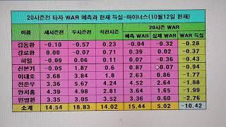 20시즌전 타자 WAR 예측과 현재 비교