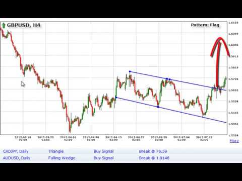 Automated chart pattern recognition tool - How to use a ...
