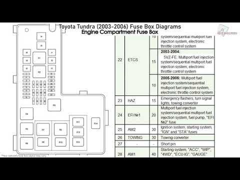 2003 Toyota Tundra Fuse Box Diagram Wiring Diagram Local A Local A Maceratadoc It