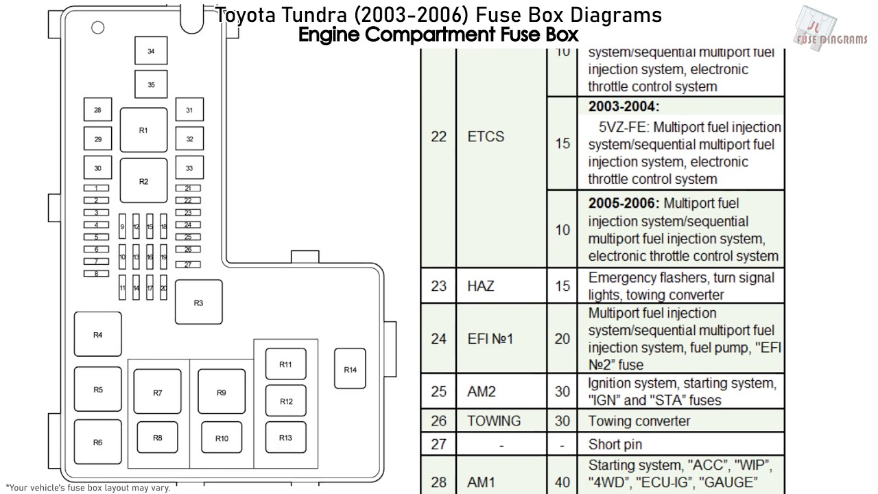 Toyota Tundra  2003-2006  Fuse Box Diagrams