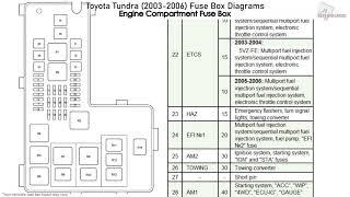 toyota tundra (2003-2006) fuse box diagrams - youtube  youtube