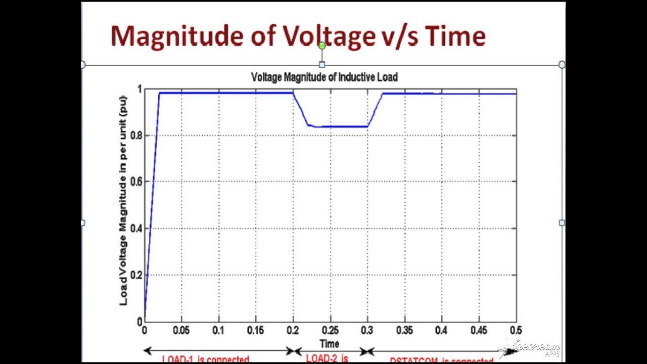 medium resolution of power quality improvement using d statcom