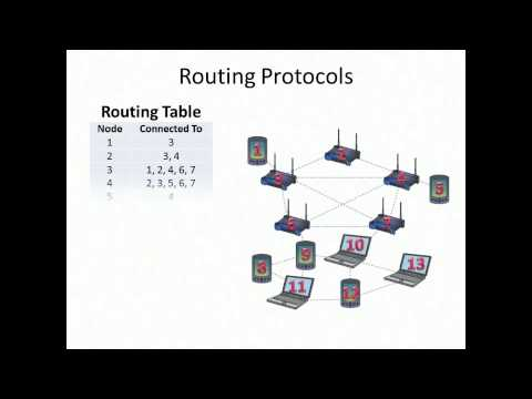 How Mesh Networks Work Youtube