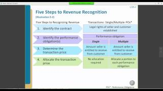 Teaching Revenue Recognition in Intermediate Accounting: Transitioning to the New Standard