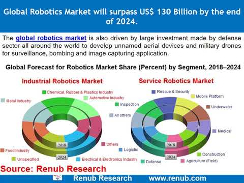 Global Robotics Market will surpass US$ 130 Billion by the end of 2024
