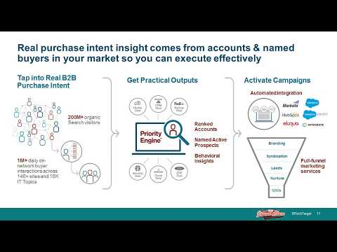 ABM Grand Slam 3 | Moneyball: Using Advanced Account Insights for Effective ABM Activation