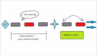 What is WMM in my wireless router? Quick tech support