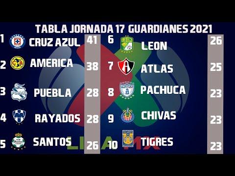RESULTADOS, GOLES Y TABLA GENERAL JORNADA 17 LIGA MX GUARDIANES 2021 (CLAUSURA 2021)