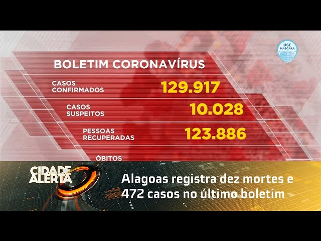 Coronavírus: Alagoas registra dez mortes e 472 casos no último boletim