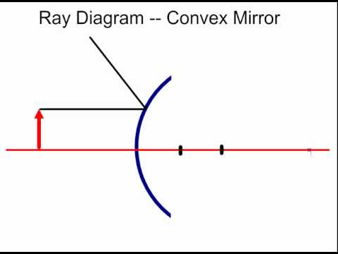 mr hamann\u0027s ray diagram practice problem 2 (convex mirror) youtube Convex Fillet Weld Diagram