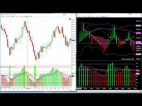 PRIMO Price Momentum Indicator short tutorial