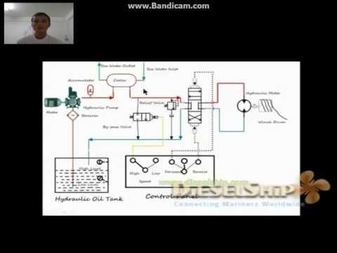 deck machinery Mooring Winch Hydraulic Circuit