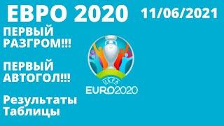 Футбол Евро 2020 Итоги 1 дня Чемпионат Европы по футболу 2020 Таблицы результаты расписание