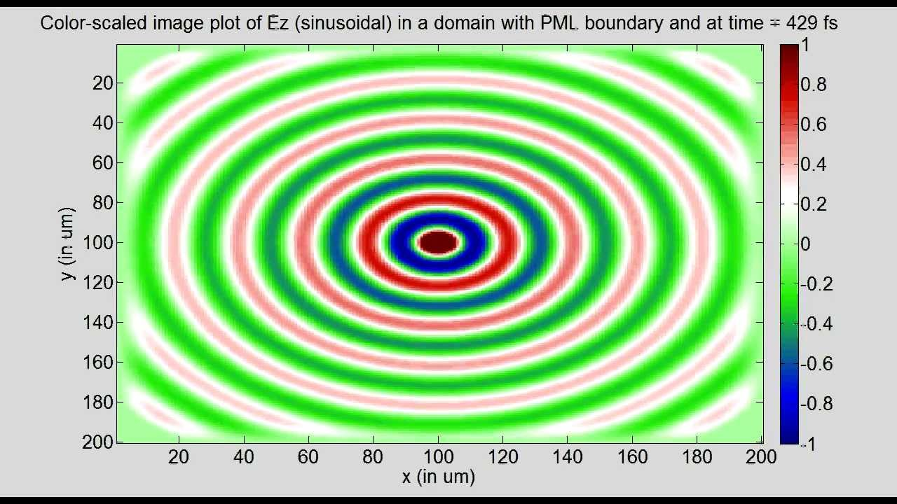 2D FDTD of a region with Perfectly Matched Layer boundary