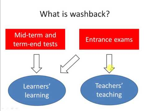 Washback effects of English tests