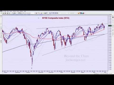 technical-analysis-of-stock-market-05/02/15