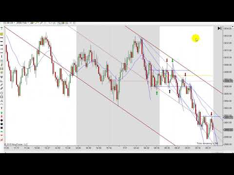 Learn How To Day Trade With Price Action 07-17-2019