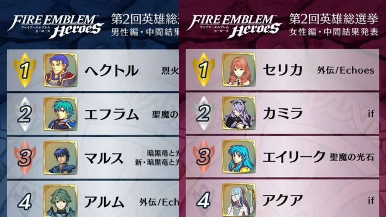 Here Are The Units Currently Winning Of Choose Your Legends 2 Youtube Ch.039 a new hero from choose your legends ch.037 warm form ch.038 responsible for the loss ch.039 a new hero from choose your. youtube