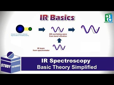 IR Spectroscopy: Theory