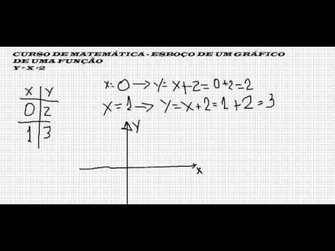 Função ou equação do primeiro 1 grau Gráfico plotado nos eixos x e y Matemática Linear afim