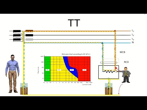 How electrical distribution systems TN TT IT protect against indirect contacts. Grounding systems.