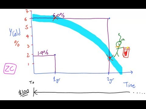The Inverted Yield Curve, Lecture 016, Securities Investment 101, Video00018
