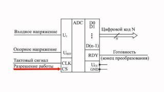 АЦП, общие сведения(Подписывайтесь на нашу группу Вконтакте — http://vk.com/chipidip, и Facebook — https://www.facebook.com/chipidip * Аналого-цифровые..., 2011-08-13T23:15:04.000Z)