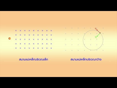 แรงที่กระทำต่ออนุภาคมีประจุไฟฟ้าเคลื่อนที่ในสนามแม่เหล็ก วิทยาศาสตร์ ม.4-6 (ฟิสิกส์)