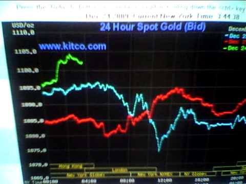 Blatant Gold  Price Manipulation Uncovered!!