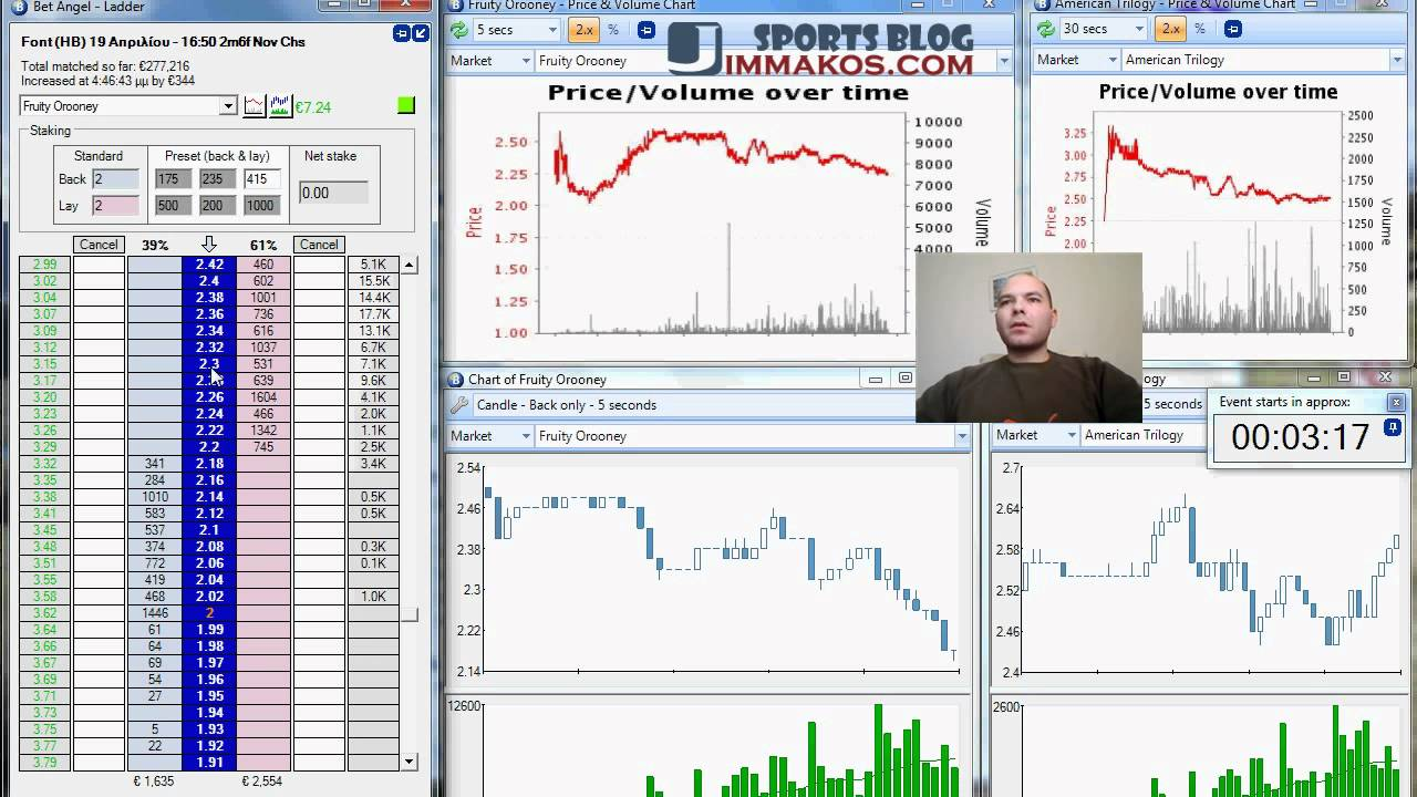 Does technical analysis really work in Betfair Trading