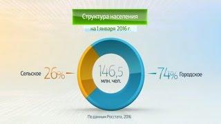 Россия в цифрах. Численность населения