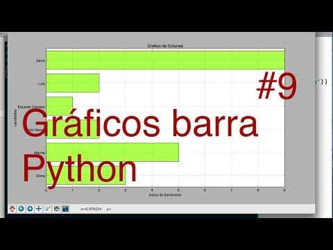 Gráficos com Python e Matplotlib #9: Plotando gráficos de barra (bar chart)