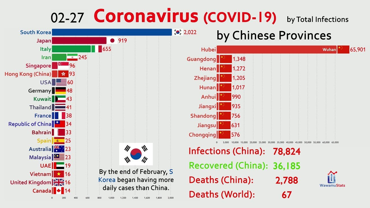 UPDATED March) The Spread of Coronavirus by Country - YouTube