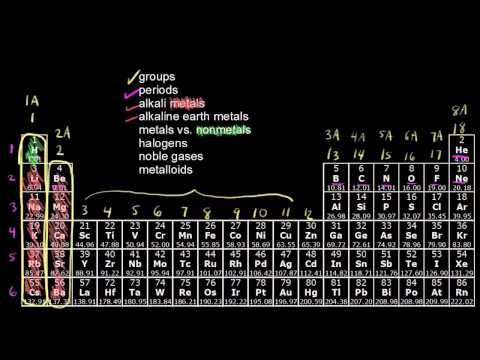 The periodic table - classification of elements | Chemistry | Khan Academy