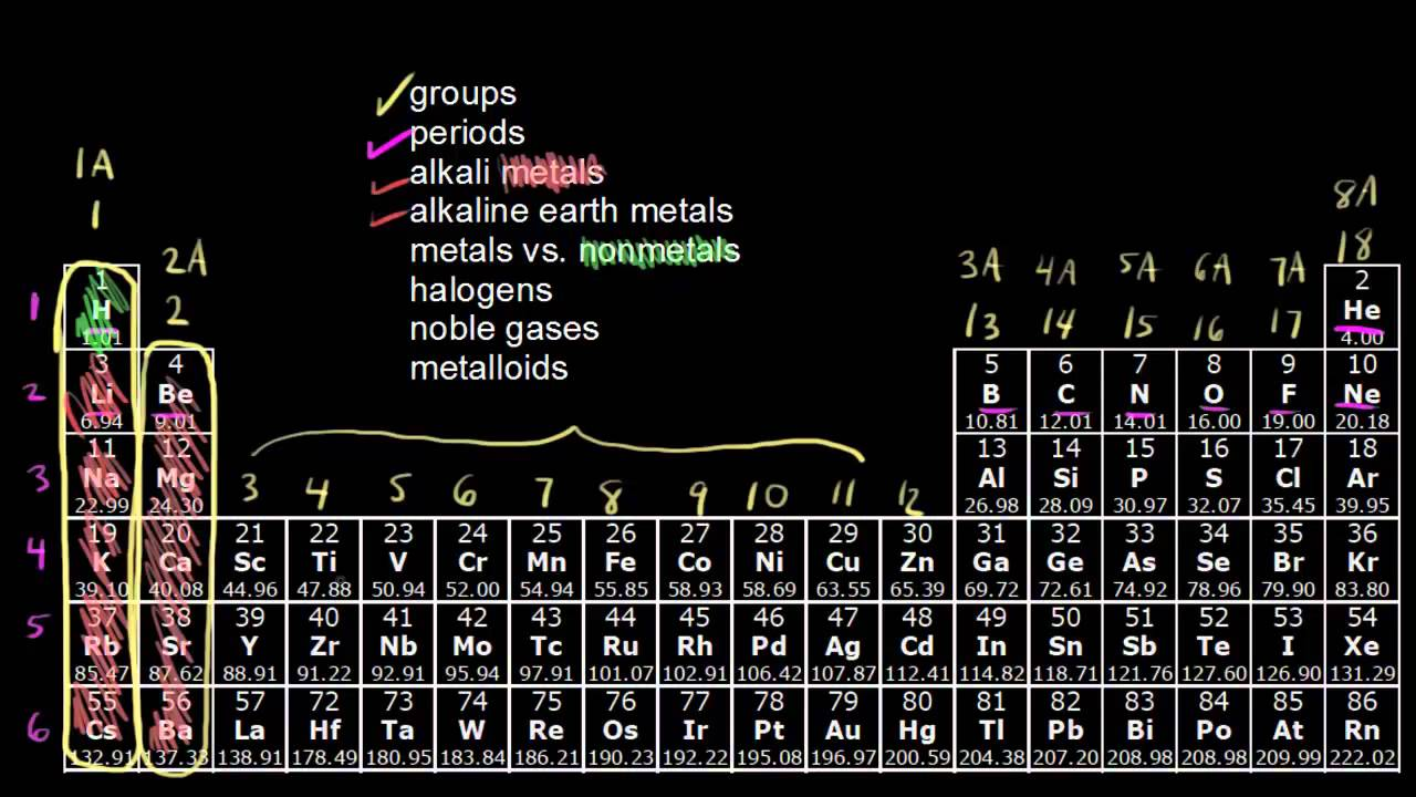 The periodic table classification of elements for Periodic table 6 year old