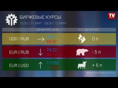 Кто заработал на Форекс 12.03.2019 9:30