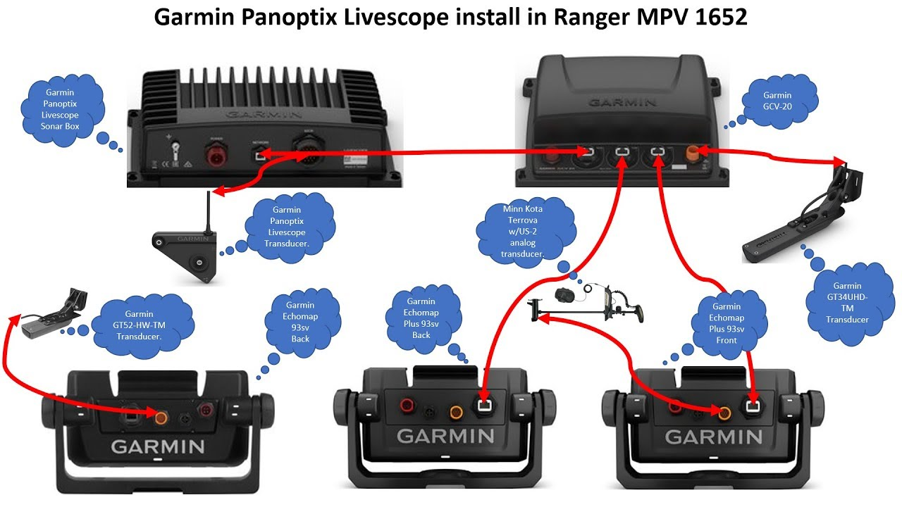 Garmin Panoptix Livescope unboxing, install and