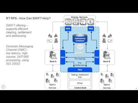 SWIFT – Real-Time Payment Solutions