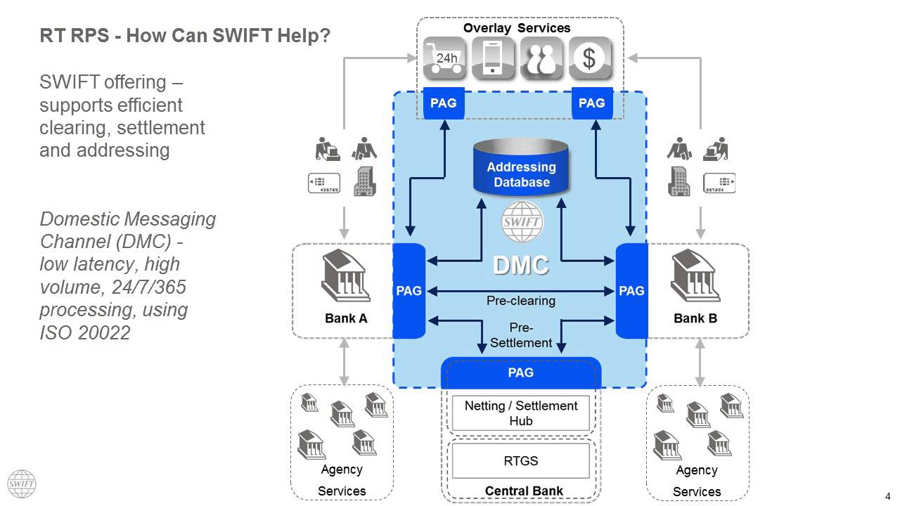 SWIFT - Real-Time Payment Solutions