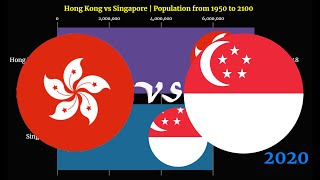 Hong Kong vs Singapore | Population from 1950 to 2100