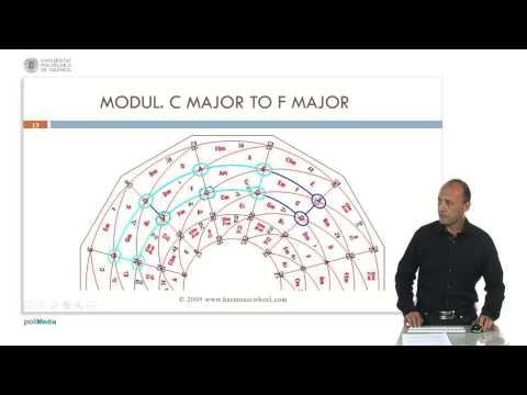 Luis Nuño - The Harmonic Wheel (2/8): Diatonic Modulation and Pivot Chords