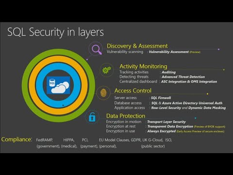 Secure your data in Azure SQL Database and SQL Data Warehous