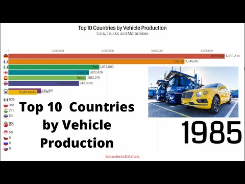 Top 10 Countries by Vehicle Production | LargestVehicle Manufacturing Countries