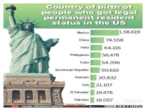 Green Cards introduced in US
