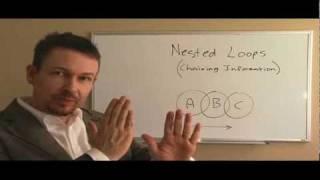 Het Maken van Geneste Lussen (NLP Master Practitioner Cursus) - Dr. Steve G. Jones