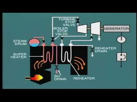 Steam power and Co Generation 1 (Boiler Operation - Boiler start up and shut down)