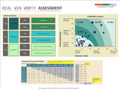 Brand Identity Diamond und Real Win Worth Assessment